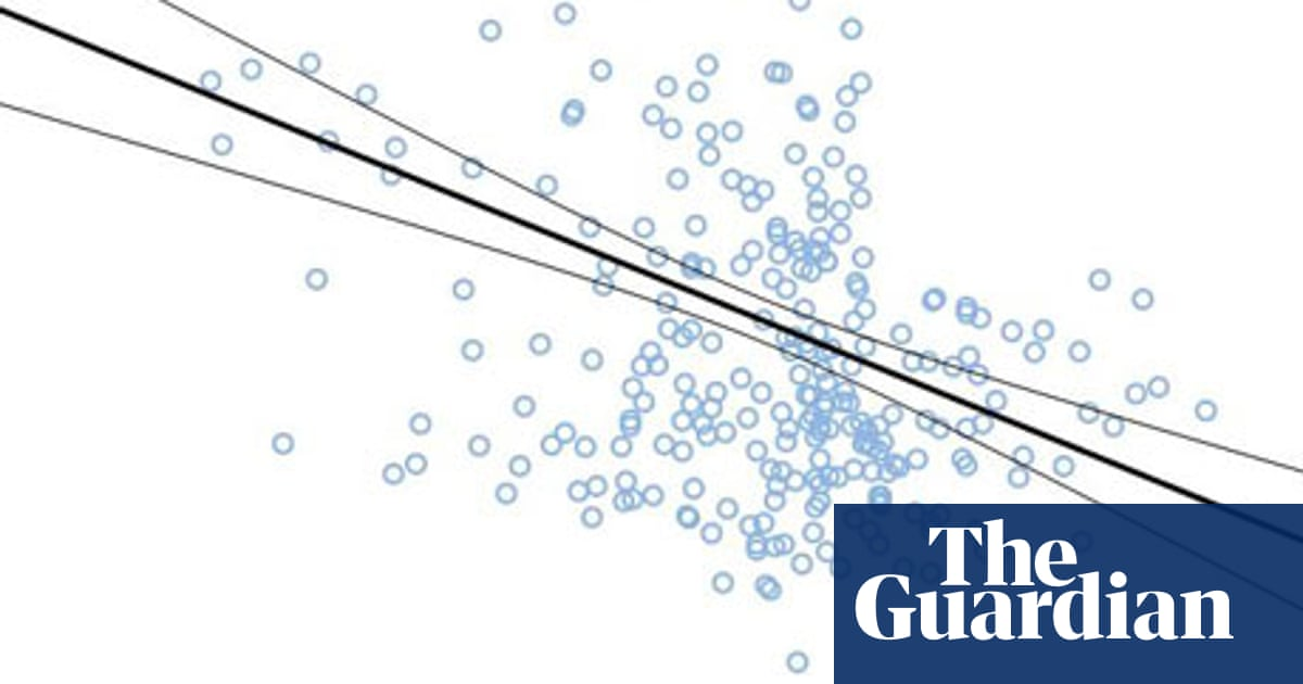 Why you should never trust a data visualisation | News | The Guardian