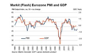 Eurozone PMI vs GDP to December 2012