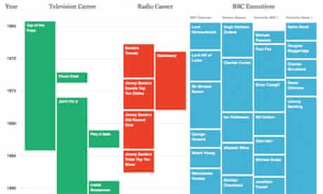 Savile - BBC who was in charge interactive