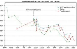 Gun control polling