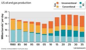 Methods of oil and gas production in the US
