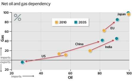 Dependency on oil and gas imports