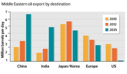 Middle Eastern oil exports