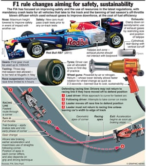 F1: Rule changes 2012