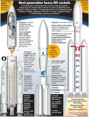 SPACE: Next generation heavy-lift rockets