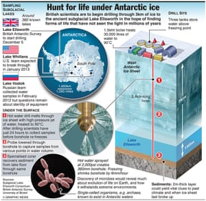 ANTARCTICA: Hunt for subglacial life
