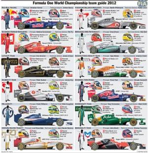 F1: Team guide 2012