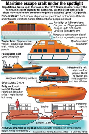 Graphicnews: MARITIME: Spotlight on escape craft