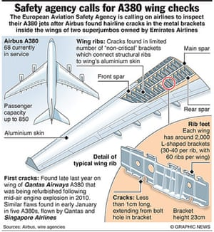Graphicnews: AVIATION: Europe orders A380 wing checks