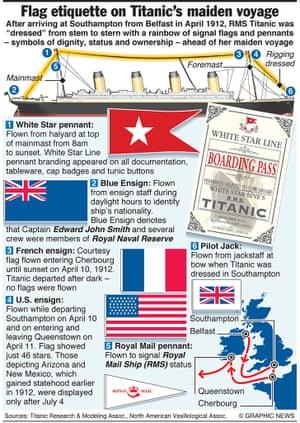 TITANIC: Flag etiquette