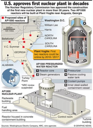 U.S.: AP1000 reactor approval