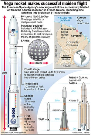 Graphicnews: SCIENCE: Vega rocket launch