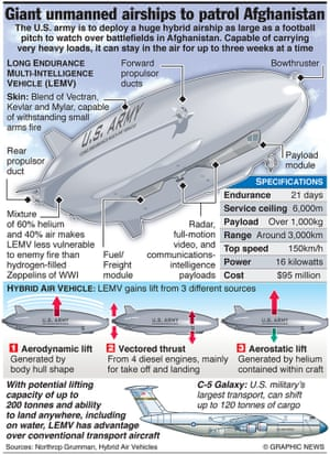 MILITARY: Giant unmanned airships to patrol Afghanistan