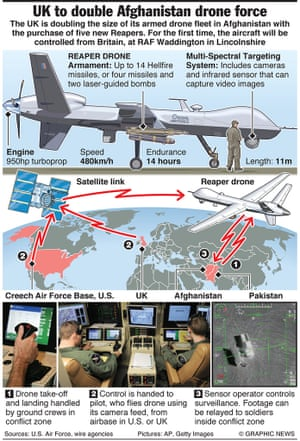 MILITARY: UK to double Afghan drone force