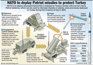 Graphicnews: MILITARY: Patriot missile factfile