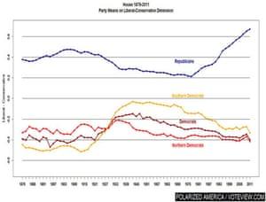 House of Representatives chart