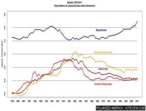 US Senate chart