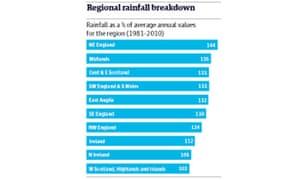 Regional rainfall
