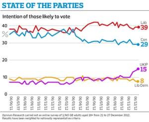 Opinium/Observer poll 29 Dec 12