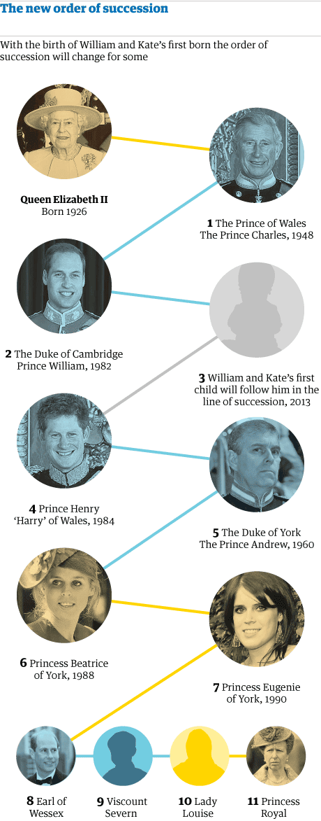 Graphic: new line of succession