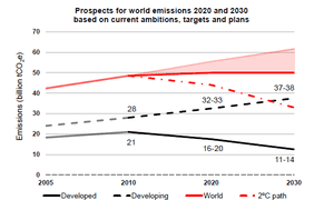 Lord Stern's prospects for global emissions