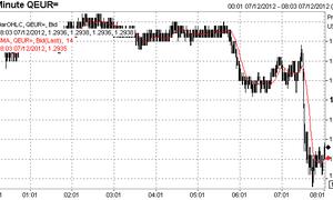 Euro vs dollar, December 7th 2012