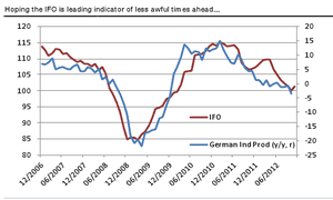 German industrial production and industrial orders data