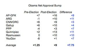 Obama Net Approval Bump