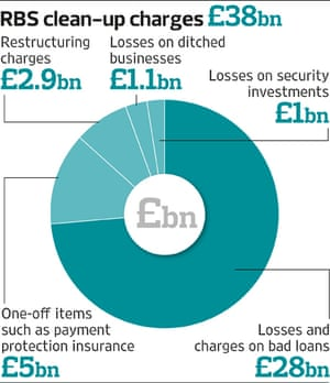 RBS clean-up costs