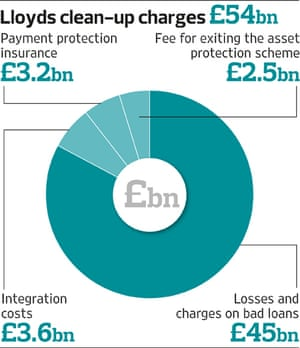 Lloyds clean-up costs