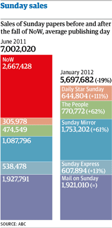 Sunday paper sales comparison graphic