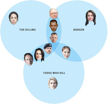 Danish actors diagram