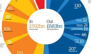 Budget 2012 tax and spend visualised