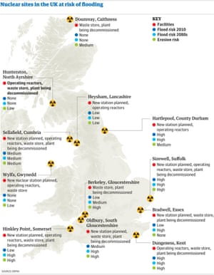 Nuclear sites in the UK at risk of flooding