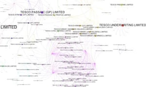 Tesco corporate network graphed