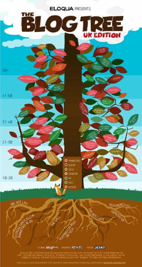 UK Blog Tree Eloqua
