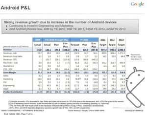 Android revenues