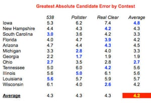 Greatest error by candidate