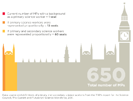 Graphic showing MPs with science backgrounds in House of Commons