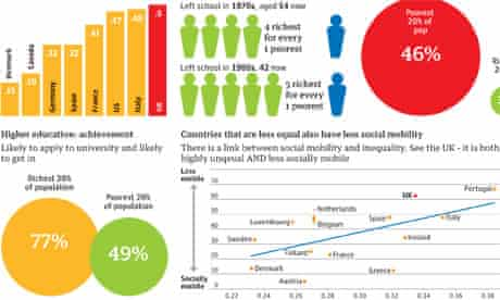 Social mobility charts