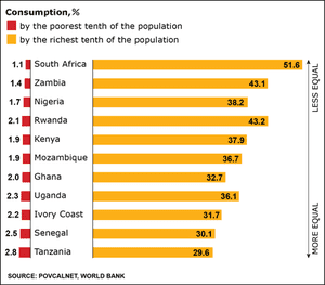 graphic: african inequality