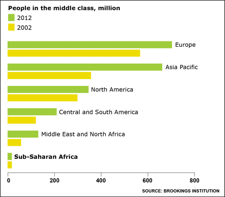 graphic: world middle class