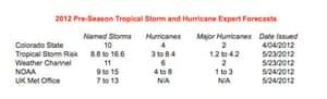 Hurricane forecasts