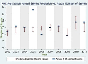 hurricane graphic reality