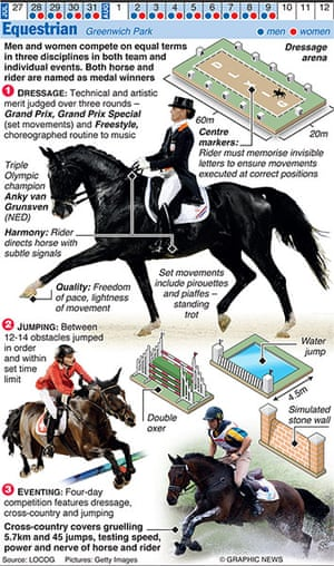 Olympicsother: OLYMPICS 2012: Equestrian