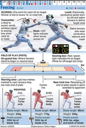 Olympicsother: OLYMPICS 2012: Fencing