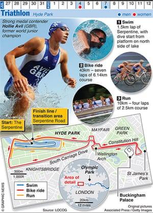 Olympicsother: OLYMPICS 2012: Triathlon