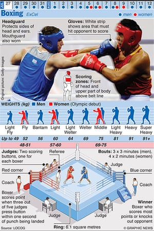 Olympicsother: OLYMPICS 2012: Boxing