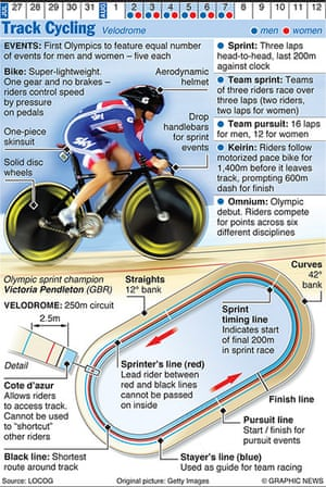 Olympicsother: OLYMPICS 2012: Track Cycling