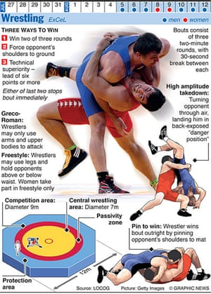 Olympicsother: OLYMPICS 2012: Wrestling